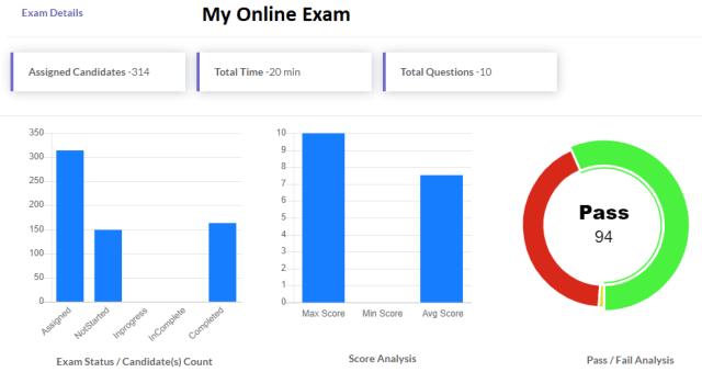 Online Exam analytics