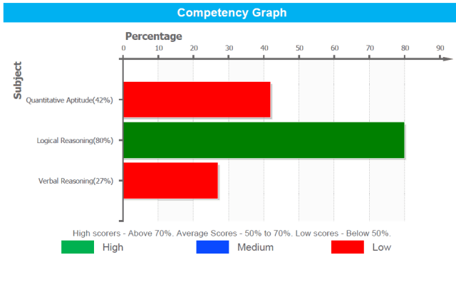 Competency Graph of Aptitude test result