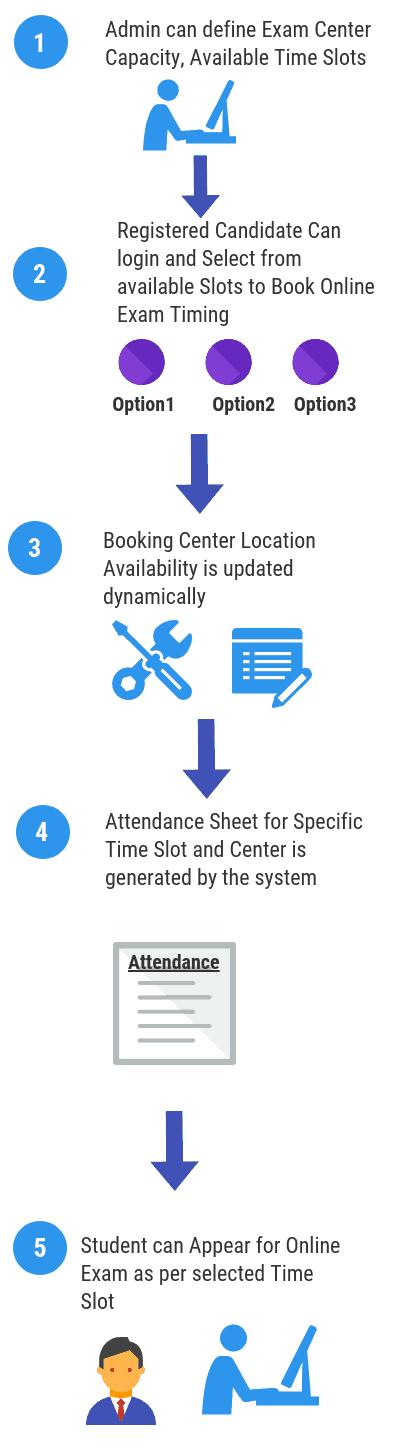 Online Exam Slot Booking process