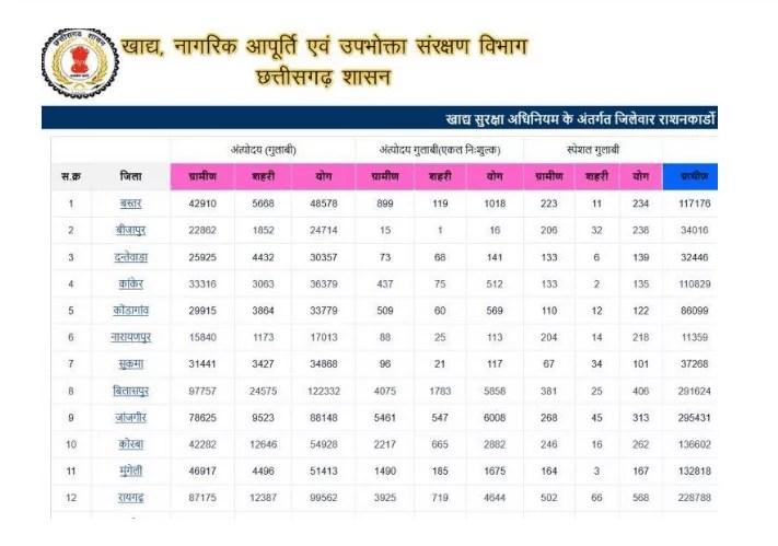 Chattisgarh Ration Card List