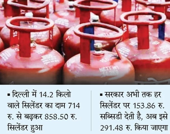 LPG Gas Subsidy Status 2020 for Indane HP and Bharat Gas