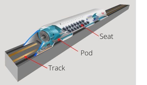 Hyperloop Technology in Hindi