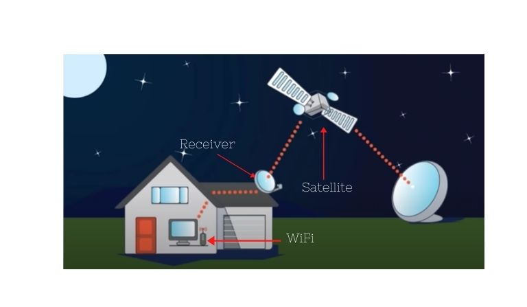 Starlink Project Mission in Hindi Satellites