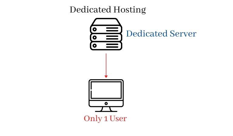 What is Dedicated Hosting in Hindi