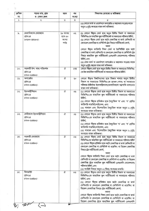 DG Food Job Circular 2020