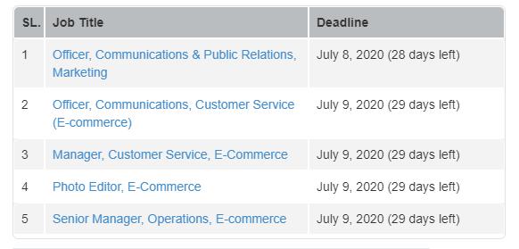 Aarong Job Circular jun 2020