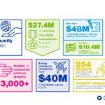 Boeing to Give $48 Million to Global Charitable Organizations