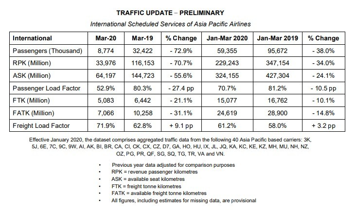 Asia Pacific Airlines Traffic Results – March 2020