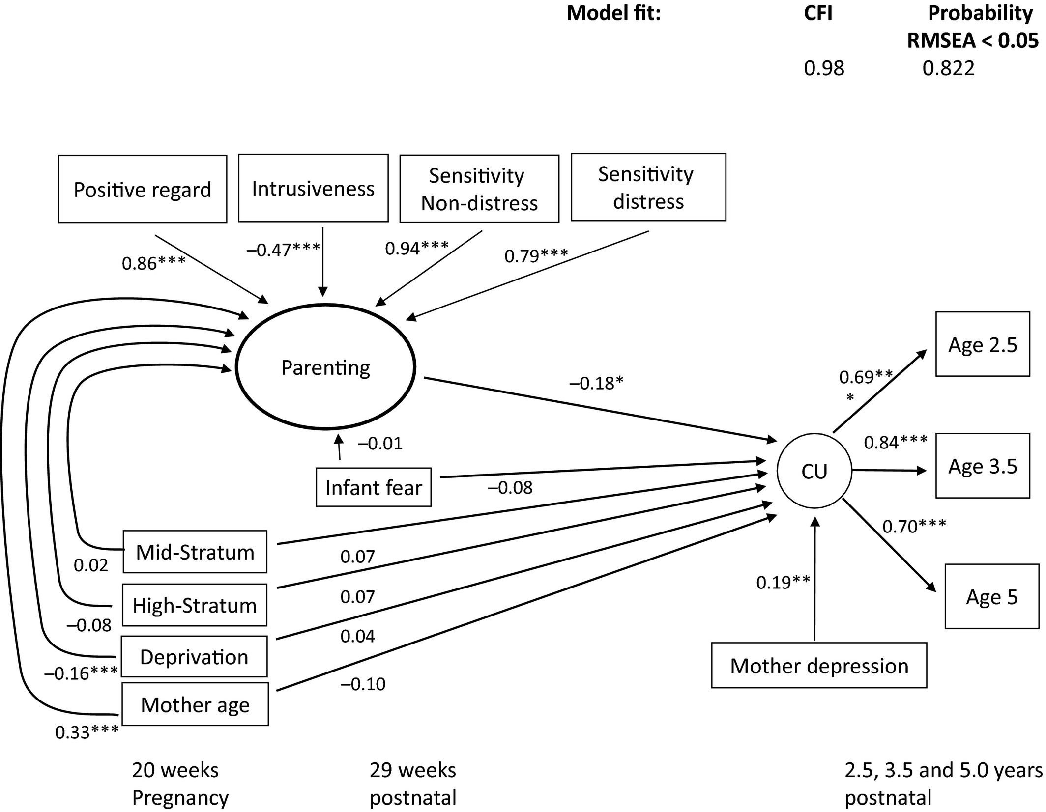 Maternal Sensitivity To Distress Attachment And The