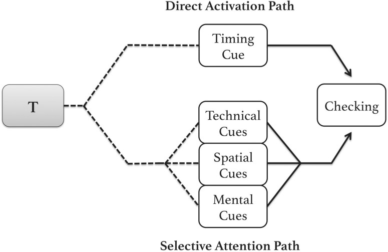 Connection Cues: Activating the Norms and Habits of Social Connectedness -  Bayer - 2016 - Communication Theory - Wiley Online Library