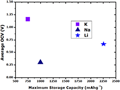 International Journal of Quantum Chemistry Adsorpsi dan difusi alkali-atom (Li, Na, dan K) pada BeN dual doped graphene