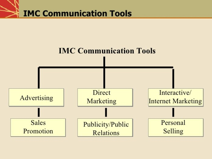 imc-promotion-mix-7-728