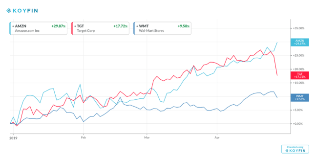 Amazon, Walmart, and Target Shares YTD