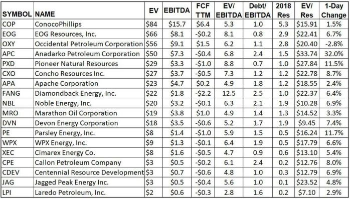 Metrics for smaller oil companies operating in the Permian Basin.