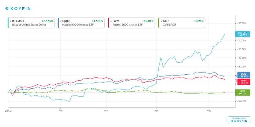 Stocks, Gold, and Bitcoin YTD