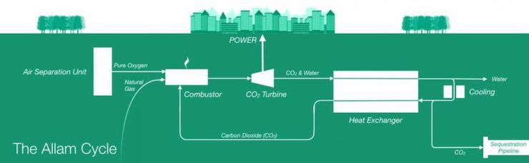 The Allam Cycle of Net Power's new zero-emission natural gas plant.