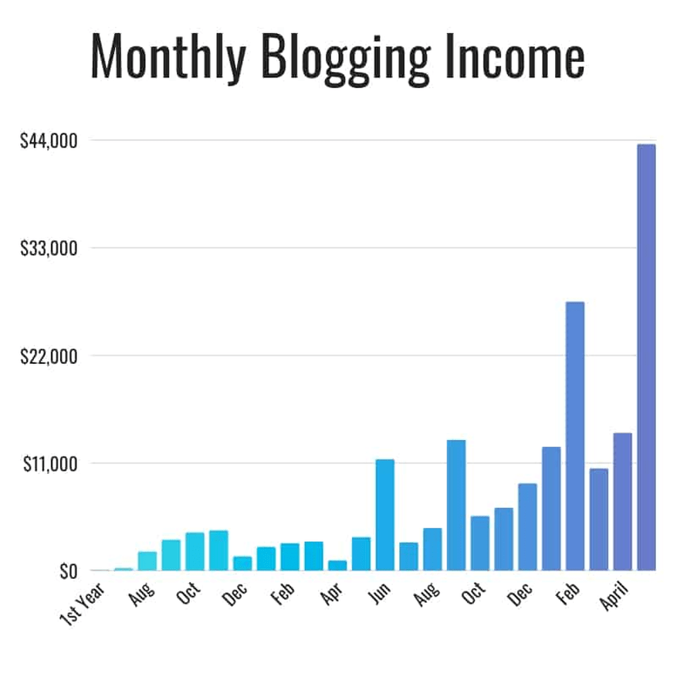The Savvy Couple blogging income