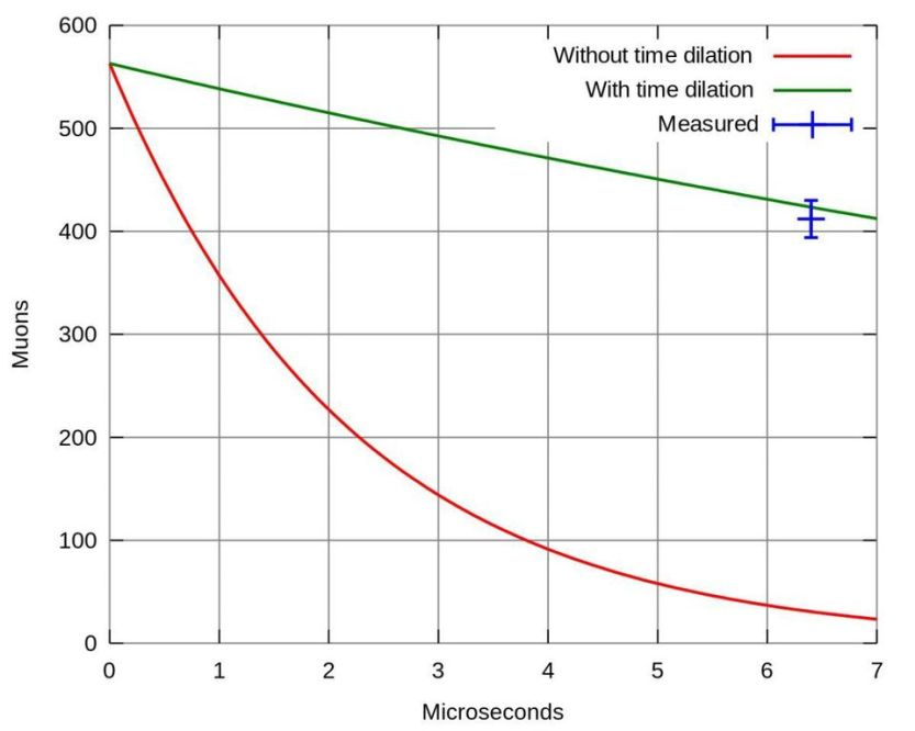 At high enough energies and velocities, relativity becomes important, allowing many more muons to survive than would without the effects of time dilation.