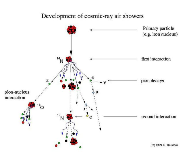 Cosmic ray shower and some of the possible interactions. Note that if a charged pion (left) strikes a nucleus before it decays, it produces a shower, but if it decays first (right), it produces a muon that will reach the surface.