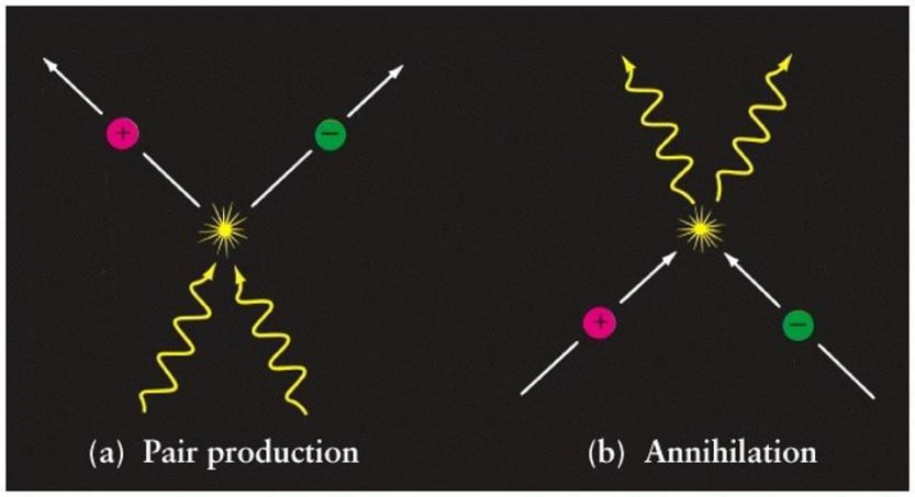 The production of matter/antimatter pairs (left) from pure energy is a completely reversible reaction (right), with matter/antimatter annihilating back to pure energy. When a photon is created and then destroyed, it experiences those events simultaneously, while being incapable of experiencing anything else at all.