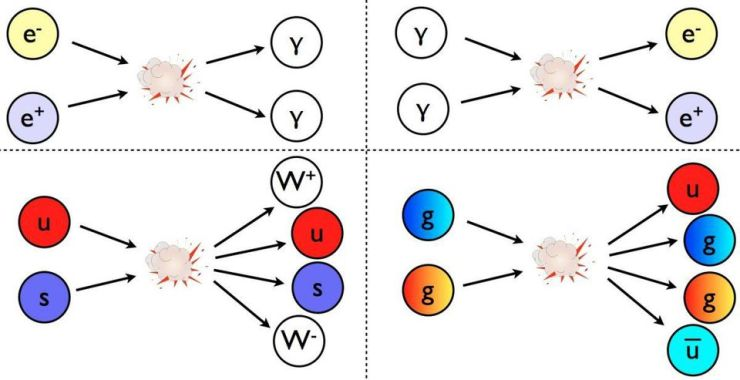 Whenever two particles collide at high enough energies, they have the opportunity to produce additional particle-antiparticle pairs, or new particles as the laws of quantum physics allow. Einstein's E = mc^2 is indiscriminate this way. In the early Universe, enormous numbers of neutrinos and antineutrinos are produced this way in the first fraction-of-a-second of the Universe, but they neither decay nor are efficient at annihilating away.