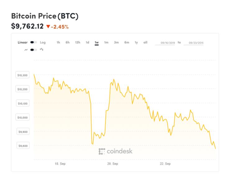 bitcoin, bitcoin price, litecoin, litecoin price, chart