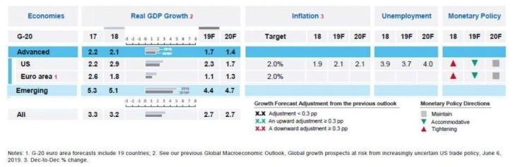 Global Macroeconomic Outlook for the G-20