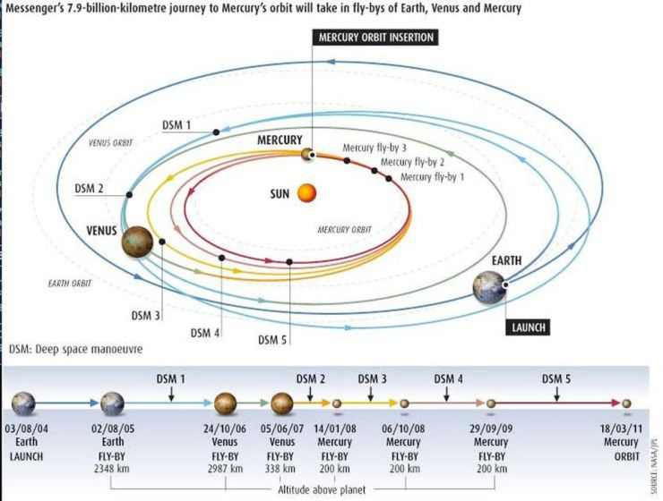 The Messenger mission took seven years and a total of six gravity assists and five deep-space... [+] maneuvers to reach its final destination: in orbit around the planet Mercury. The Parker Solar Probe will need to do even more to reach its final destination: the corona of the Sun. When it comes to reaching for the inner Solar System, spacecraft are required to lose a lot of energy to make it possible: a difficult task.
