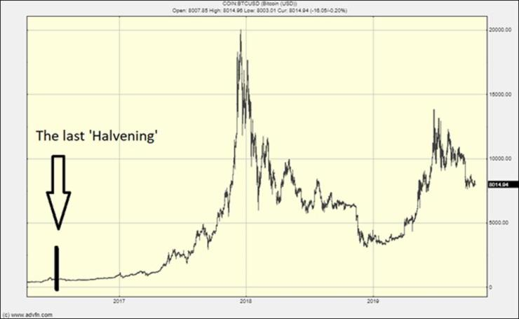 The Halvening of the mining reward will make the Bitcoin price rise