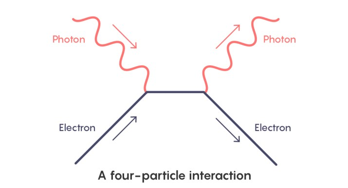 Compton scattering four-particle interaction.