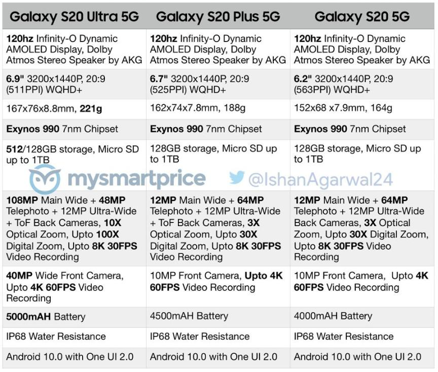 Galaxy S20, S20+ and S20 Ultra specifications have leaked revealed camera upgrades, display sizes and more.