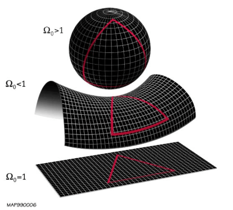 The angles of a triangle add up to different amounts depending on the spatial curvature present. A... [+] positively curved (top), negatively curved (middle), or flat (bottom) Universe will have the internal angles of a triangle sum up to more, less, or exactly equal to 180 degrees, respectively.