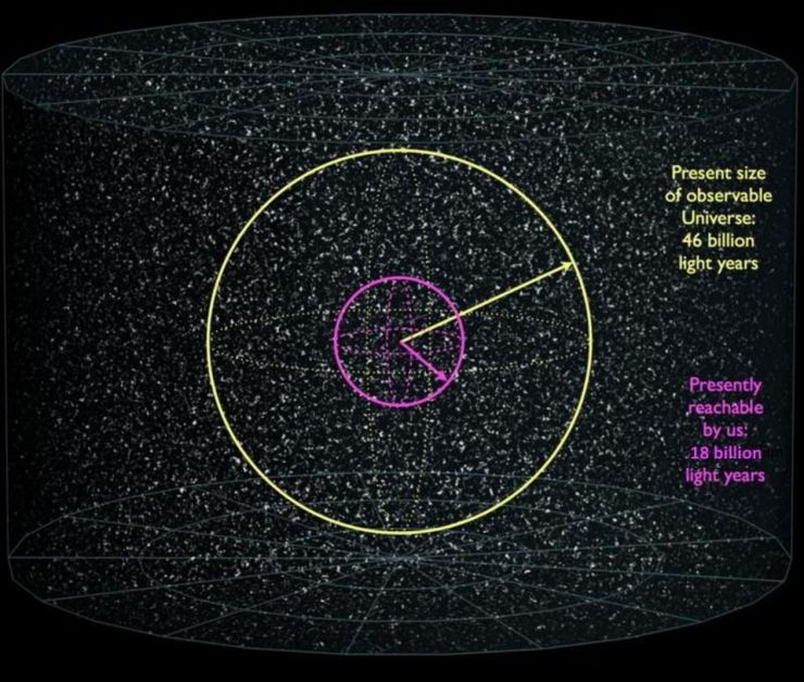 The size of our visible Universe (yellow), along with the amount we can reach (magenta). If we... [+] accelerated at 9.8 m/s^2 for approximately 22.5 years and then turned around and decelerated for another 22.5 years, we could reach any galaxy within the magenta circle, even in a Universe with dark energy, but nothing outside of it.