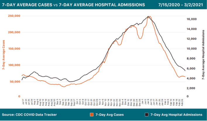 Two line charts showing federal COVID-19 data: 7-day average cases over time and 7-day average hospital admissions over time. Admissions are dropping in recent days while cases hit a small plateau due to reporting artifacts.