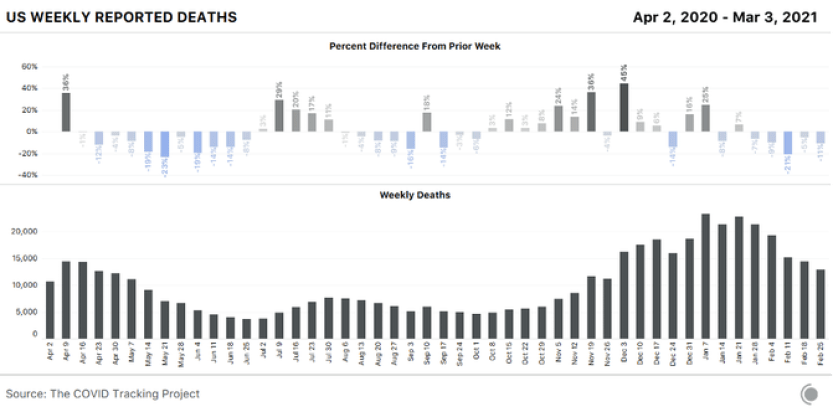 2 bar charts one on top of the other - the first showing the percentage change in weekly COVID-19 deaths in the US, the second showing just those weekly deaths. Deaths fell 11% from last week