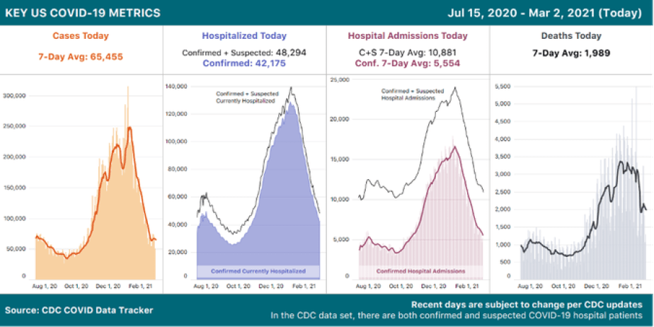 4 charts showing key COVID-19 metrics over time from the CDC: Cases, Hospitalized, Hospital Admissions, and Deaths. All 4 charts show a declining trend.