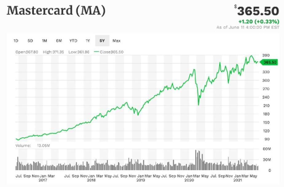 Mastercard 5-year performance