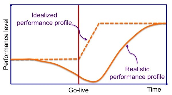 Performance Profile