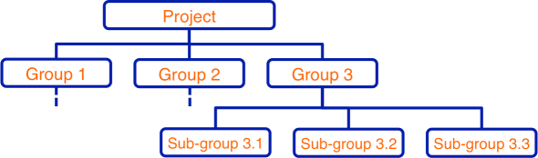 Create a WBS with a Mind Map: Work Breakdown Structure