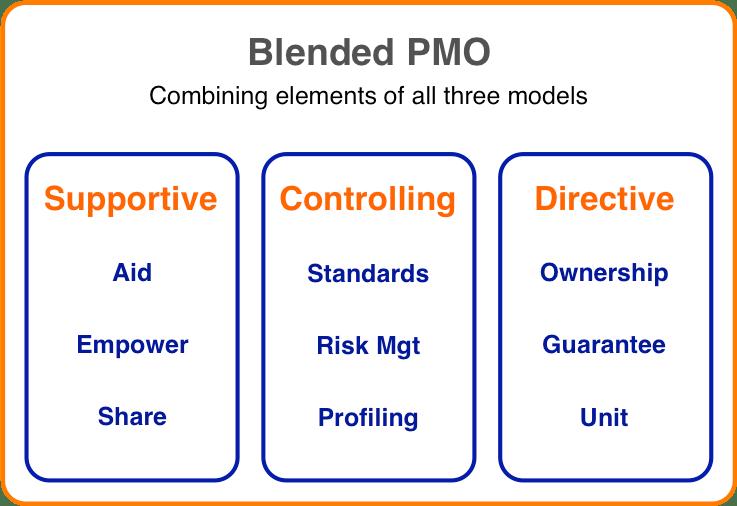 Blended PMO