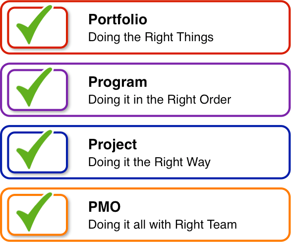Portfolio - Program - Project - PMO