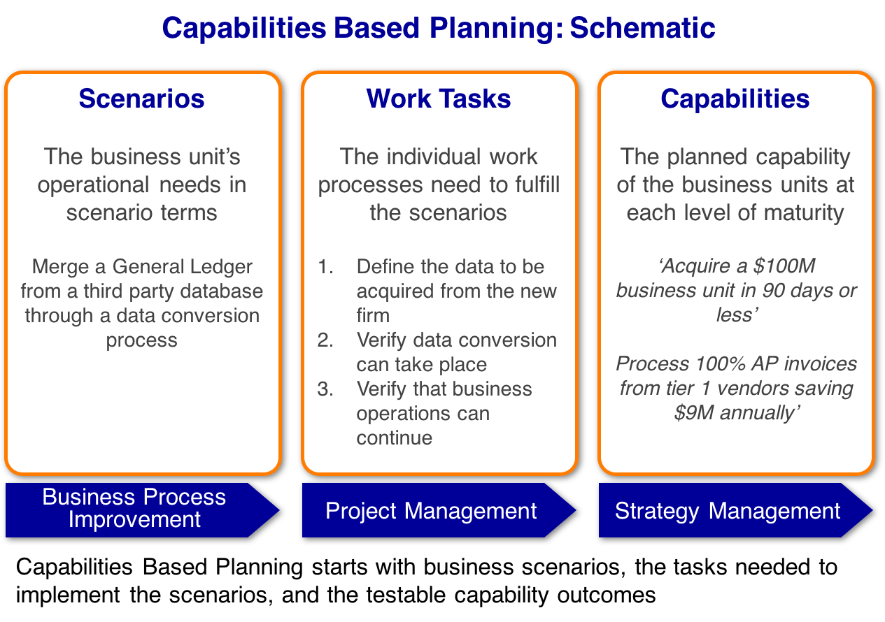 Capabilities Based Planning - Schematic
