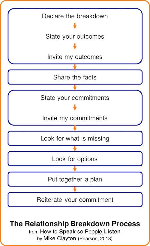 Conflict Management - Relationship Breakdown Process