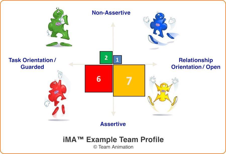 iMA Team Profile for Interpersonal Skills