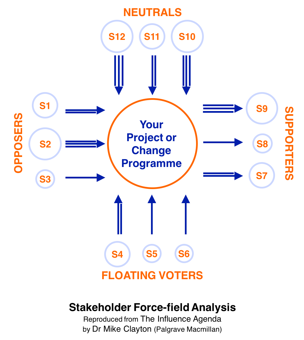 Stakeholder Force-field Analysis