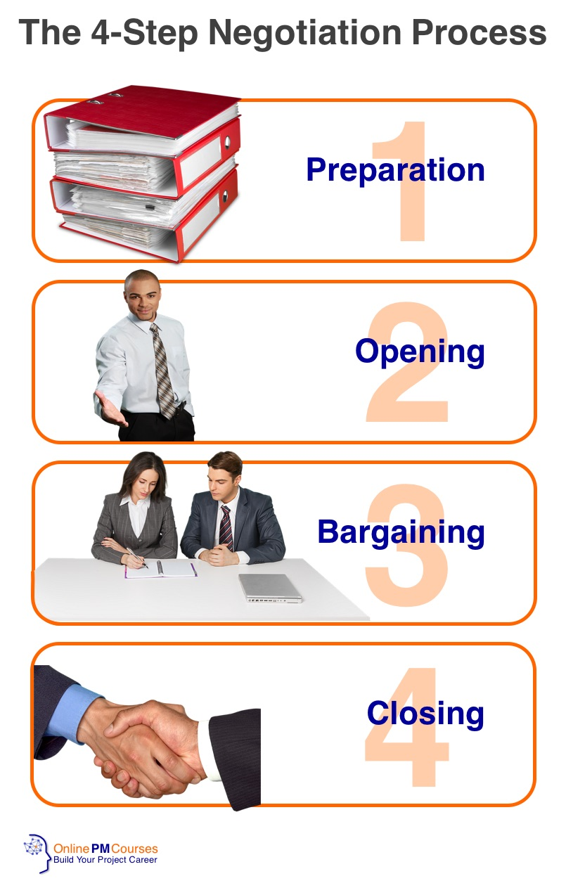 4-Step Negotiation Process