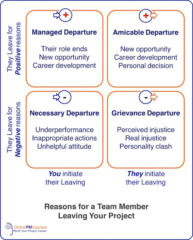 Reasons for a Team Member Leaving Your Project