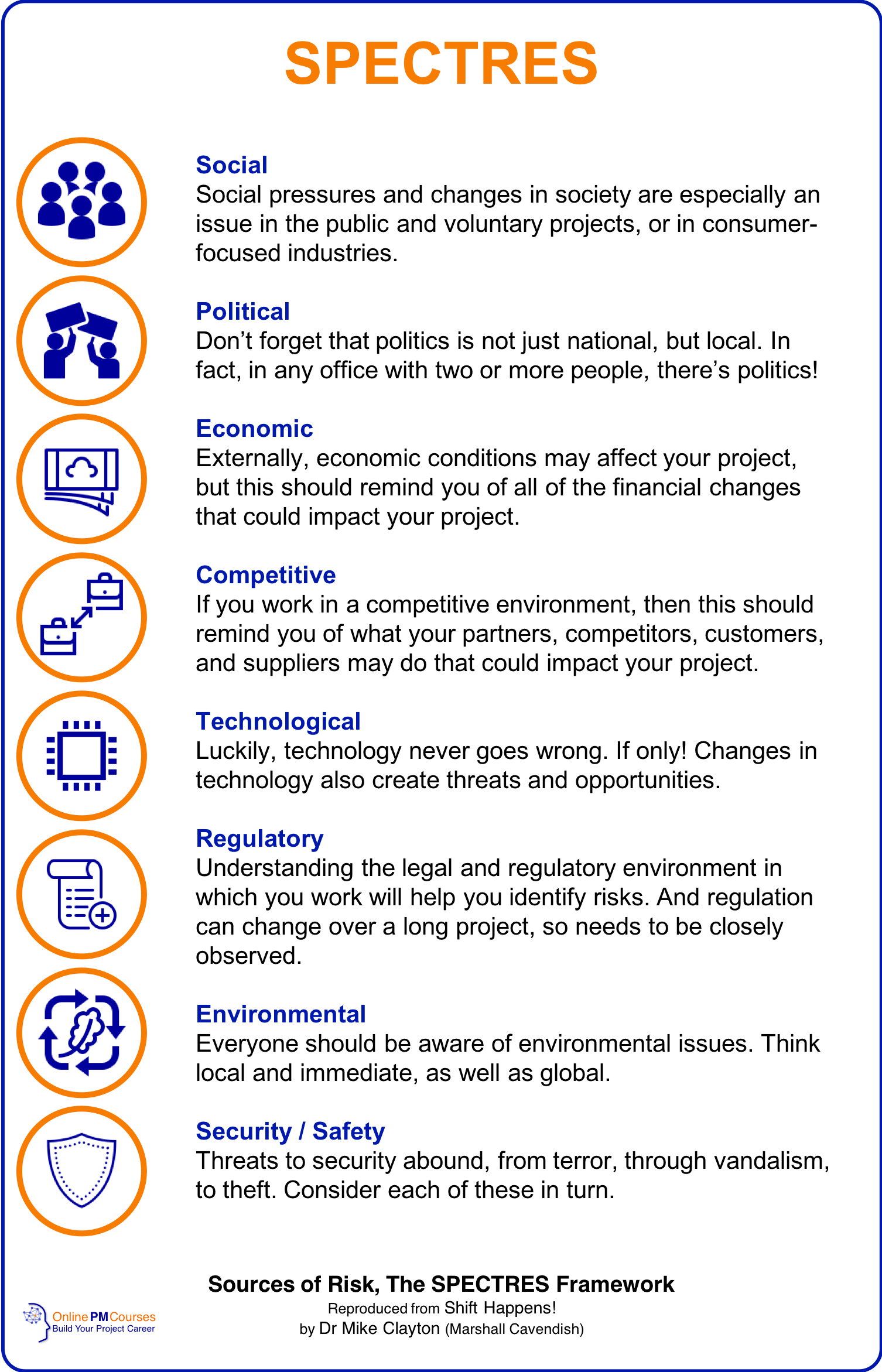 Sources of Risk - The SPECTRES Framework