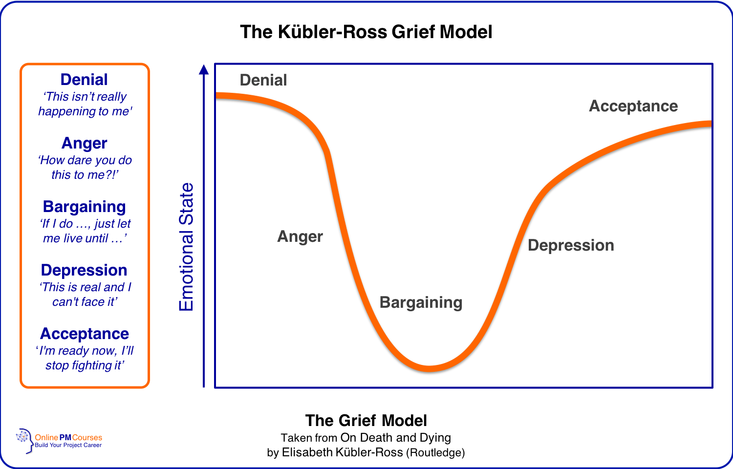 The Kubler-Ross Grief Model | DABDA