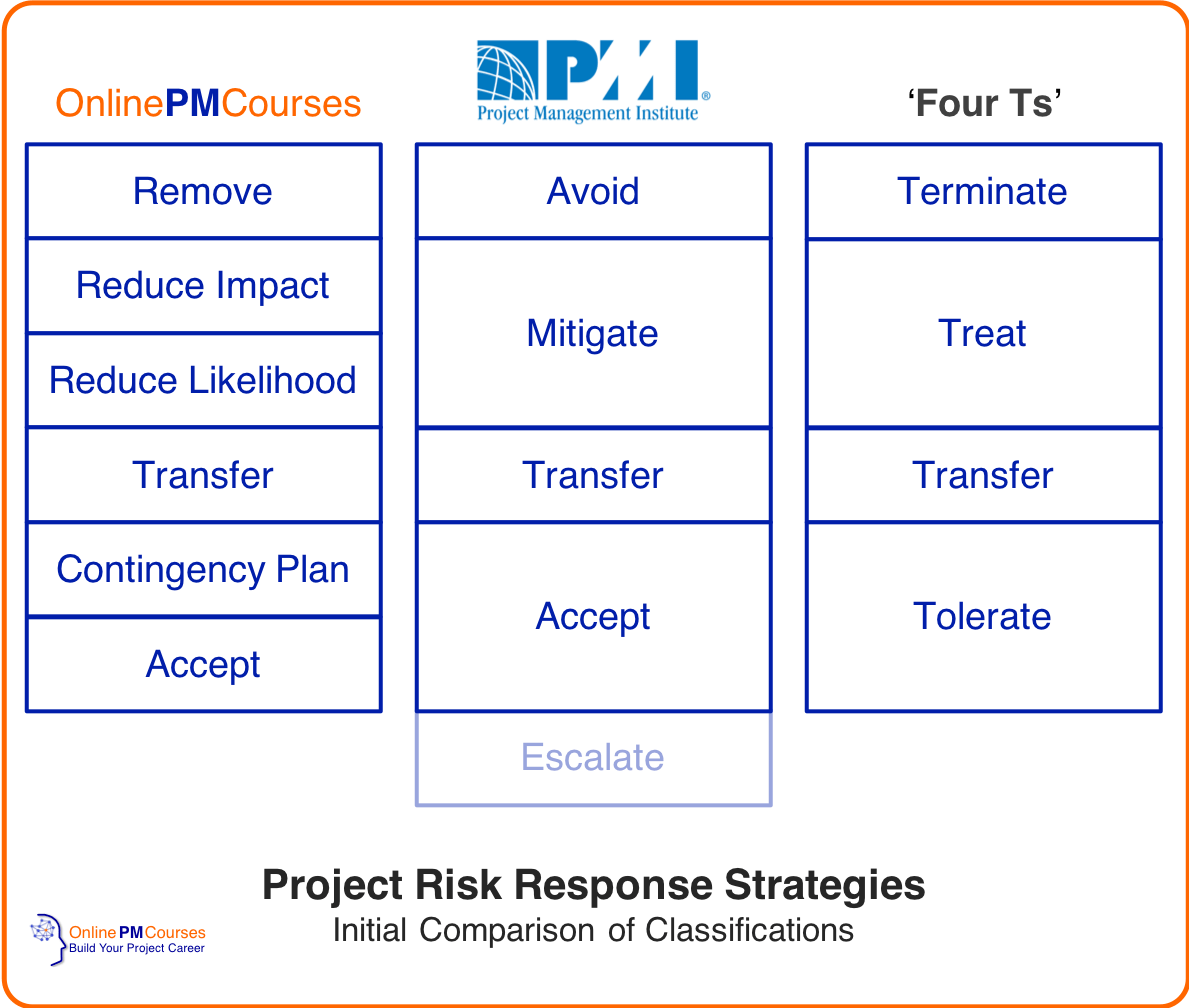 Project Risk Response Strategies - with new strategy